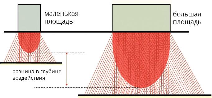 Рисунок 1 – Глубина воздействия для различной площади